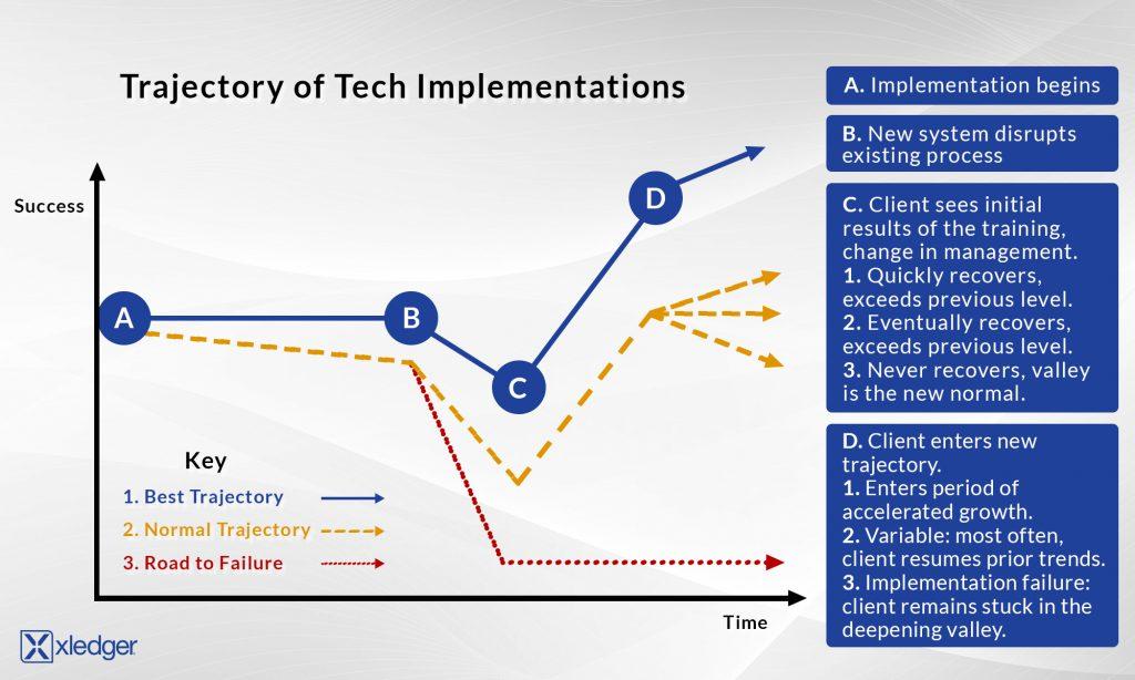 Software Implementation Timeline
